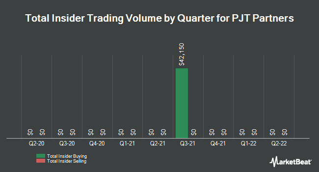 Insider Trades by Quarter for PJT Partners (NYSE:PJT)