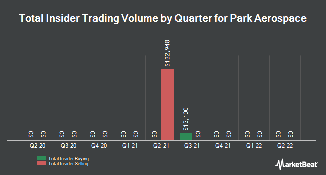 Insider Trades by Quarter for Park Electrochemical Corporation (NYSE:PKE)