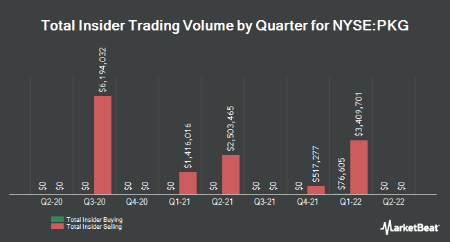 Insider Trades by Quarter for Packaging Corporation of America (NYSE:PKG)