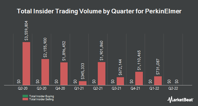 Insider Trades by Quarter for PerkinElmer (NYSE:PKI)