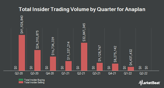 Insider Buying and Selling by Quarter for Anaplan (NYSE:PLAN)