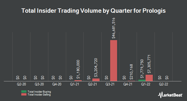 Insider Trades by Quarter for Prologis (NYSE:PLD)