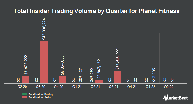 Insider Trades by Quarter for Planet Fitness (NYSE:PLNT)