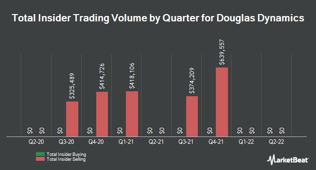 Insider Trades by Quarter for Douglas Dynamics (NYSE:PLOW)