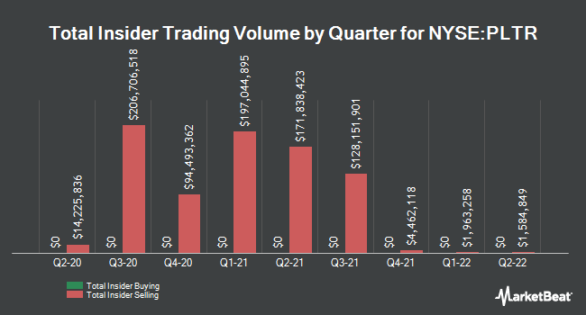 Insider Buying and Selling by Quarter for Palantir Technologies (NYSE:PLTR)