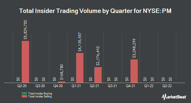 Insider Trades by Quarter for Philip Morris International (NYSE:PM)