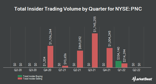 Insider Trades by Quarter for PNC Financial Services Group (NYSE:PNC)