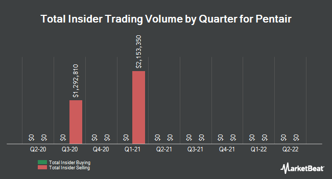 Insider Trades by Quarter for Pentair PLC. (NYSE:PNR)
