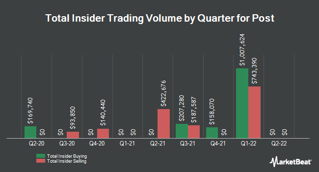 Insider Trades by Quarter for Post Holdings (NYSE:POST)