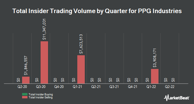 Insider Trades by Quarter for PPG Industries (NYSE:PPG)