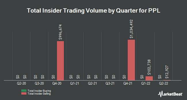 Insider Trades by Quarter for PPL Corp (NYSE:PPL)