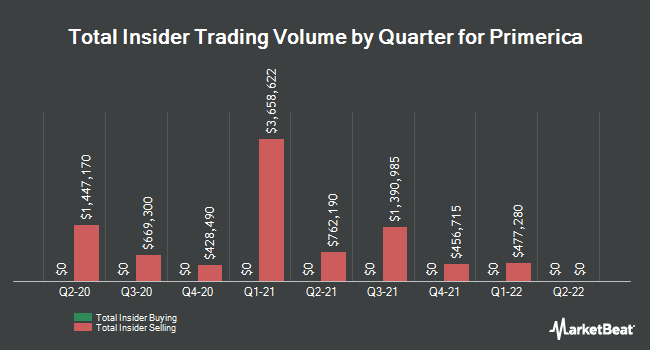 Insider Trades by Quarter for Primerica (NYSE:PRI)
