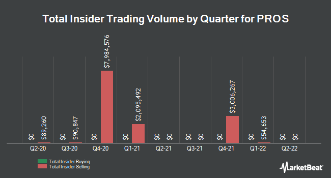 Insider Buying and Selling by Quarter for PROS (NYSE:PRO)
