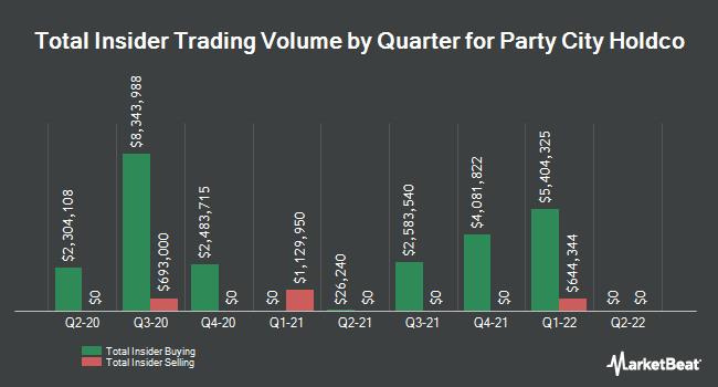 Insider Trades by Quarter for Party City Holdco (NYSE:PRTY)