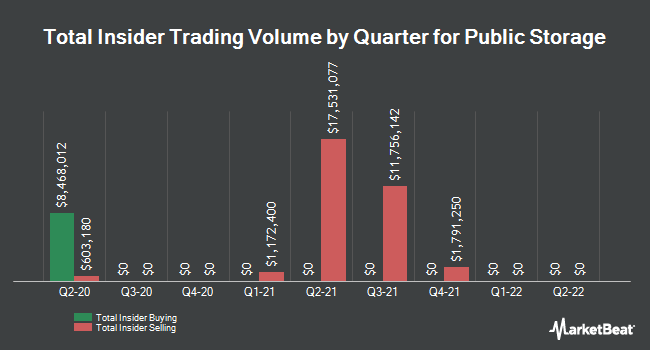 Insider Trades by Quarter for Public Storage (NYSE:PSA)