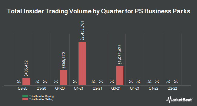 Insider Trades by Quarter for PS Business Parks (NYSE:PSB)