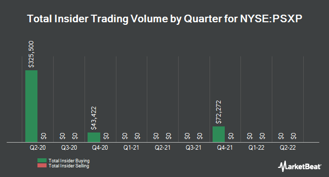 Insider Trades by Quarter for Phillips 66 Partners LP (NYSE:PSXP)