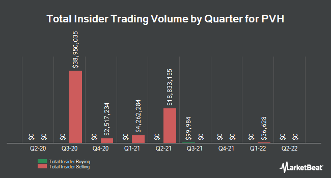 Insider Trades by Quarter for PVH Corp. (NYSE:PVH)