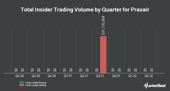Insider Trades by Quarter for Praxair (NYSE:PX)