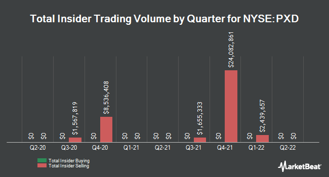 Insider Trades by Quarter for Pioneer Natural Resources Company (NYSE:PXD)