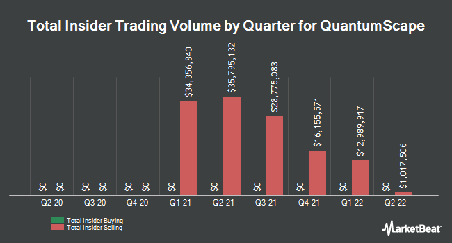 Insider Buying and Selling by Quarter for QuantumScape (NYSE:QS)