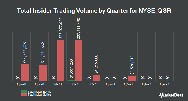 Insider Trades by Quarter for Restaurant Brands International (NYSE:QSR)