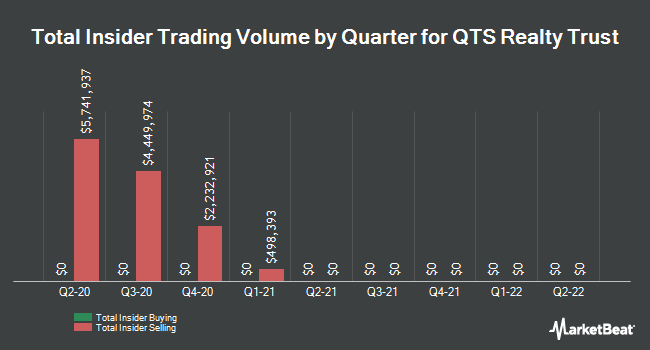 Insider Trades by Quarter for QTS Realty Trust (NYSE:QTS)