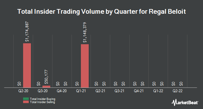 Insider Trades by Quarter for Regal Beloit Corporation (NYSE:RBC)