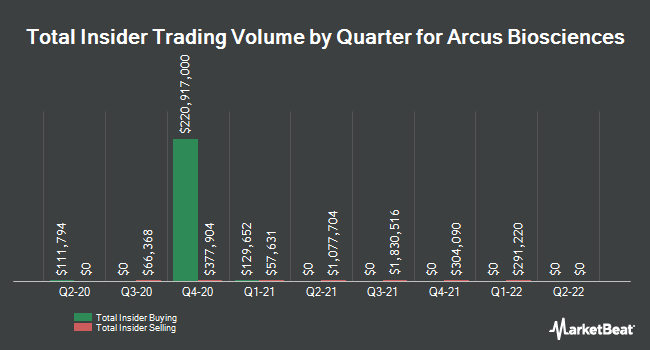 Insider Buying and Selling by Quarter for Arcus Biosciences (NYSE:RCUS)