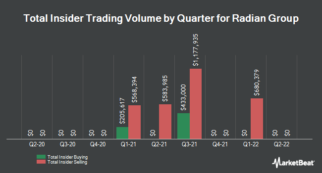 Insider Trades by Quarter for Radian Group (NYSE:RDN)