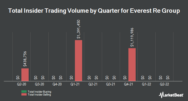 Insider Trades by Quarter for Everest Re Group (NYSE:RE)