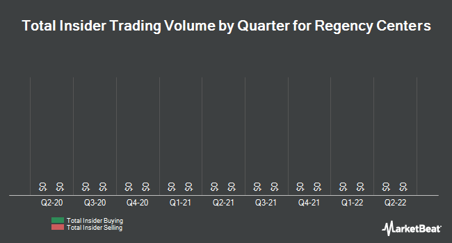 Insider Trades by Quarter for Regency Centers (NYSE:REG)