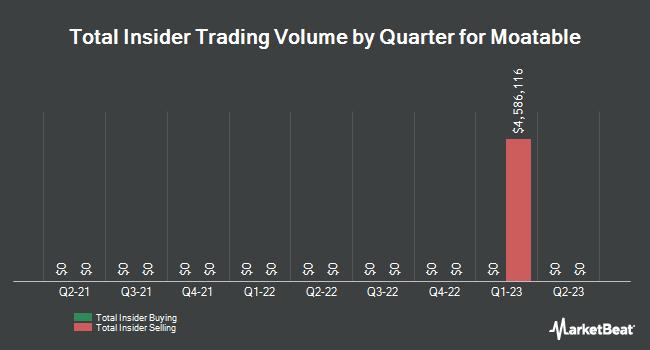 Insider Trading History for Renren (NYSE:RENN)