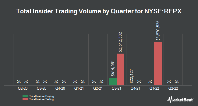 Insider Buying and Selling by Quarter for Riley Exploration Permian (NYSE:REPX)