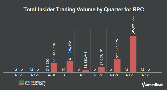 Insider Trading History for RPC (NYSE:RES)