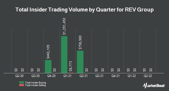 Insider Trades by Quarter for Rev Group (NYSE:REVG)