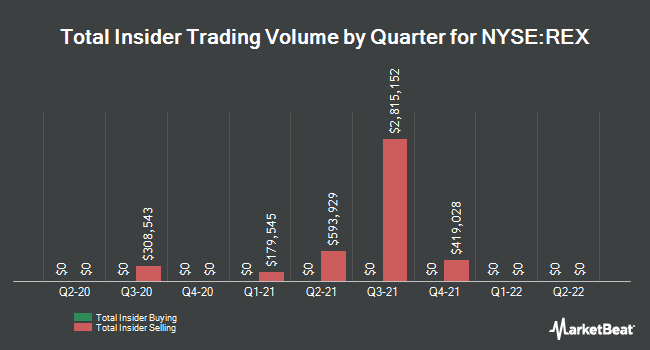 Insider Trades by Quarter for REX American Resources (NYSE:REX)
