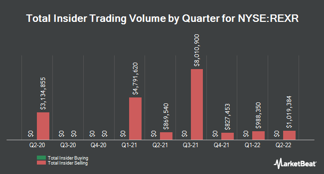 Insider Trades by Quarter for Rexford Industrial Realty (NYSE:REXR)