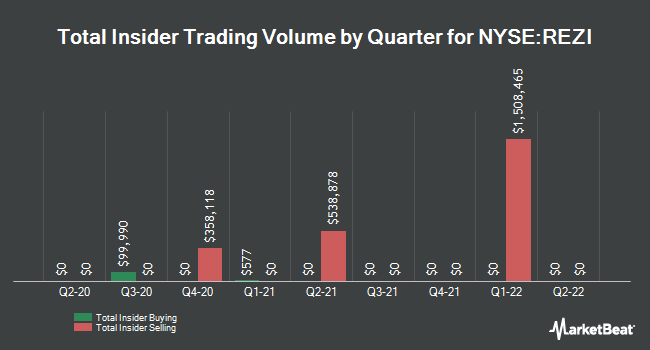 Insider Buying and Selling by Quarter for Resideo Technologies (NYSE:REZI)