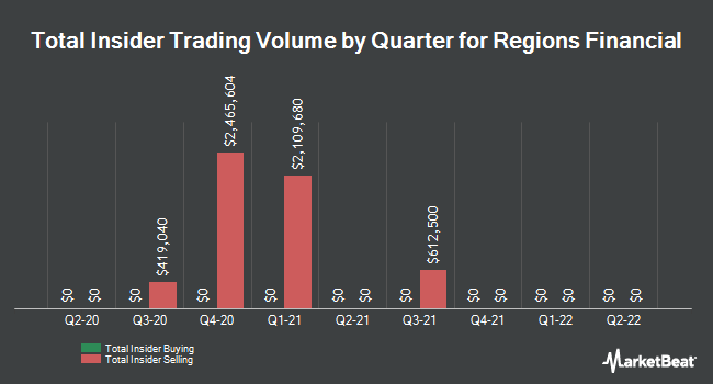 Insider Trades by Quarter for Regions Financial (NYSE:RF)