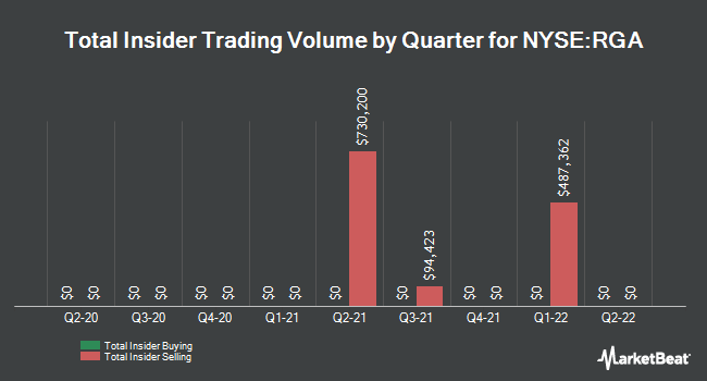 Insider Trades by Quarter for Reinsurance Group of America, Incorporated (NYSE:RGA)