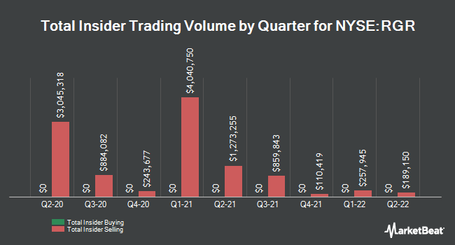 Insider Buying and Selling by Quarter for Sturm Ruger & Company Inc (NYSE:RGR)