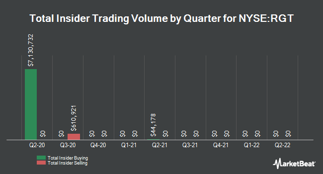 Insider Trades by Quarter for Royce Global Value Trust (NYSE:RGT)