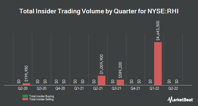 Insider Trades by Quarter for Robert Half International (NYSE:RHI)