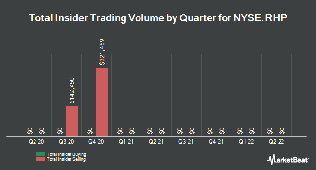 Buying and selling insiders per quarter for Ryman Hospitality Properties (NYSE: RHP)