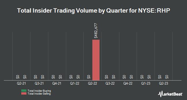 Insider Trading History for Ryman Hospitality Properties (NYSE:RHP)