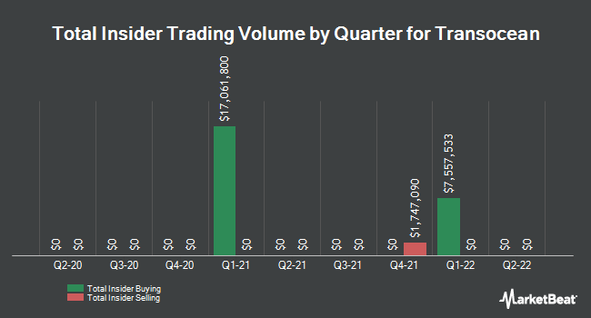 Insider Trades by Quarter for Transocean (NYSE:RIG)