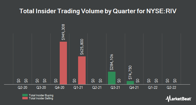 Insider Trades by Quarter for Rivernorth Opportunities Fund (NYSE:RIV)