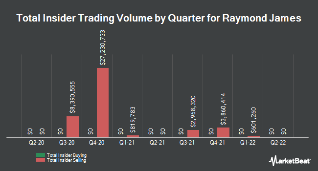 Insider Trades by Quarter for Raymond James Financial (NYSE:RJF)