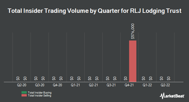 Insider Trades by Quarter for RLJ Lodging Trust (NYSE:RLJ)